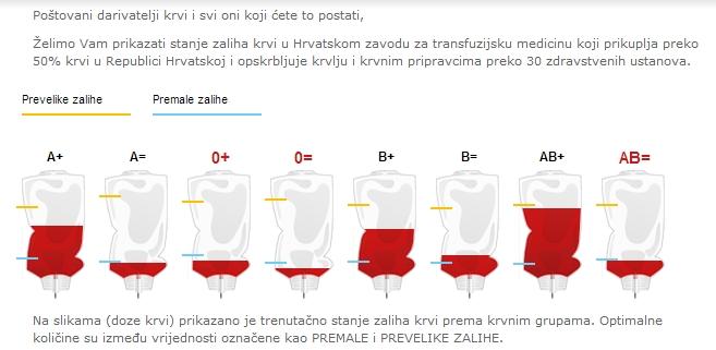 darivanje krvi Hrvatski zavod za transfuzijsku medicinu