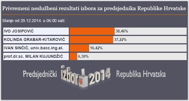 predsjednički izbori rezultati josipović kolinda grabar kitarović