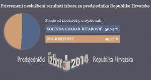 rezultati drugi krug kolinda josipović