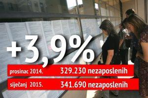 mirovnski sustav nezaposlenost broj nezaposlenih umirovljenici radnici