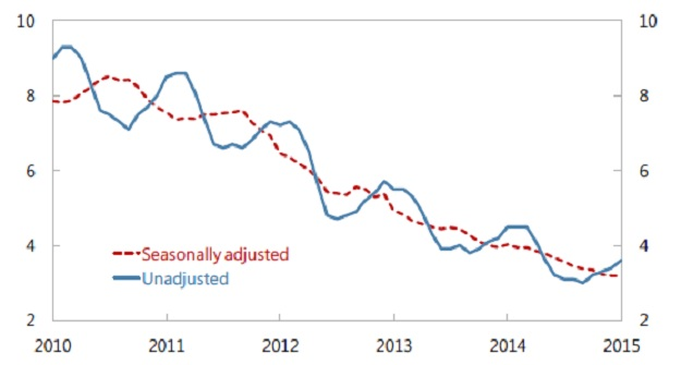 island banke bankari nezaposlenost