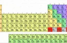 kemijski elementi periodična tablica elemenata
