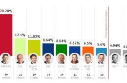 slovačka izbori nacionalisti