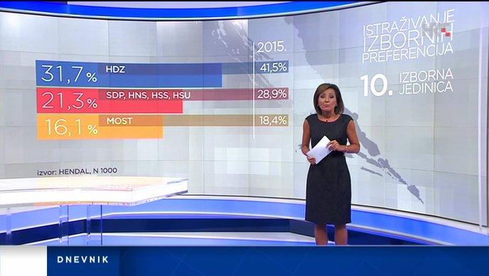 10 izborna jedinica anketa