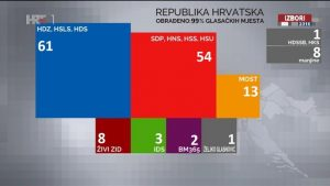 rezultati izbora 2016