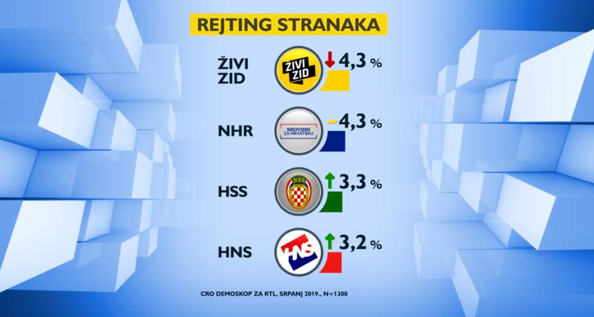 VELIKA ANKETA: HDZ pada, SDP raste, Živi zid pred potopom – Plenković najnegatiniji političar, a Škoro za samo 1,7% najpozitivniji